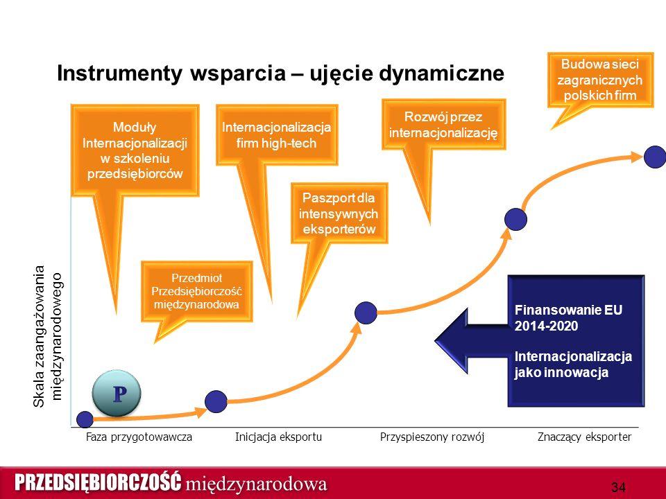 Instrumenty wsparcia – ujęcie dynamiczne Skala zaangażowania międzynarodowego Inicjacja eksportuFaza przygotowawczaPrzyspieszony rozwójZnaczący eksporter 34 Paszport dla intensywnych eksporterów Internacjonalizacja firm high-tech Przedmiot Przedsiębiorczość międzynarodowa Rozwój przez internacjonalizację Budowa sieci zagranicznych polskich firm Finansowanie EU 2014-2020 Internacjonalizacja jako innowacja Moduły Internacjonalizacji w szkoleniu przedsiębiorców