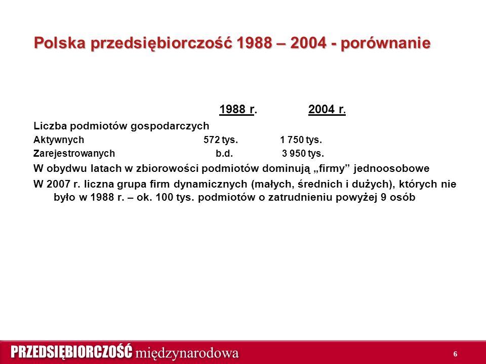 6 Polska przedsiębiorczość 1988 – 2004 - porównanie 1988 r. 2004 r. Liczba podmiotów gospodarczych Aktywnych 572 tys. 1 750 tys. Zarejestrowanych b.d.