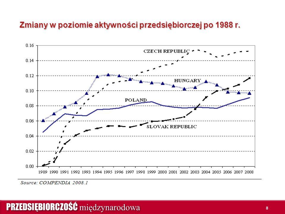 Zmiany w poziomie aktywności przedsiębiorczej po 1988 r. 8