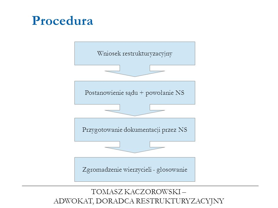 TOMASZ KACZOROWSKI – ADWOKAT, DORADCA RESTRUKTURYZACYJNY Procedura Wniosek restrukturyzacyjny Postanowienie sądu + powołanie NS Przygotowanie dokument