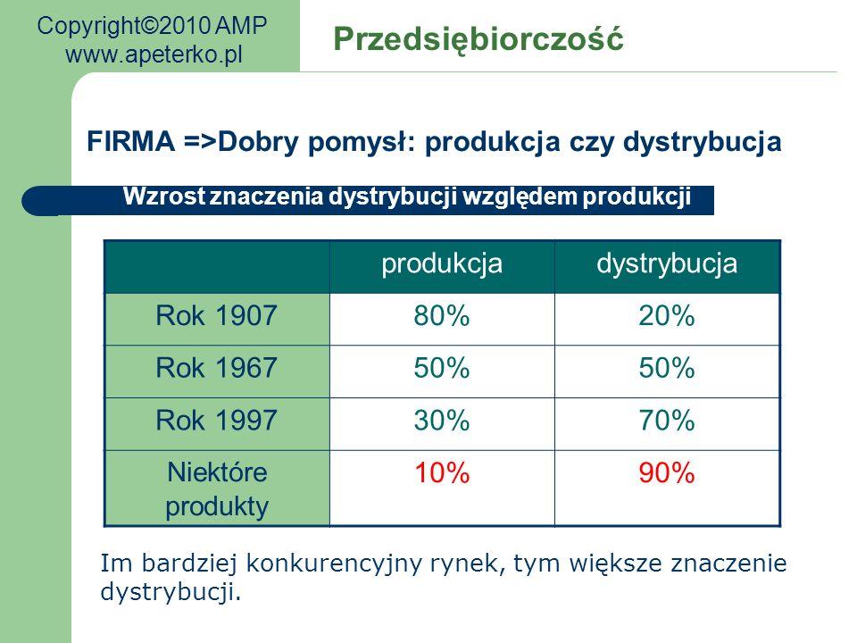 Wzrost znaczenia dystrybucji względem produkcji Im bardziej konkurencyjny rynek, tym większe znaczenie dystrybucji. produkcjadystrybucja Rok 190780%20