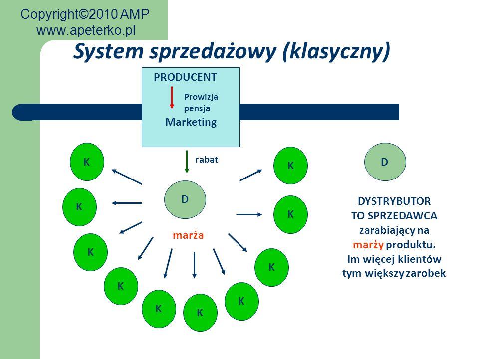 D Prowizja pensja marża PRODUCENT Marketing K rabat K K K K K K K K K System sprzedażowy (klasyczny) D DYSTRYBUTOR TO SPRZEDAWCA zarabiający na marży