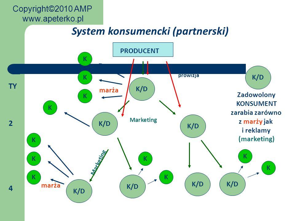 K/D prowizja marża PRODUCENT Marketing K rabat K K System konsumencki (partnerski) K/D K marża K K K Marketing K/D K K K K Zadowolony KONSUMENT zarabi