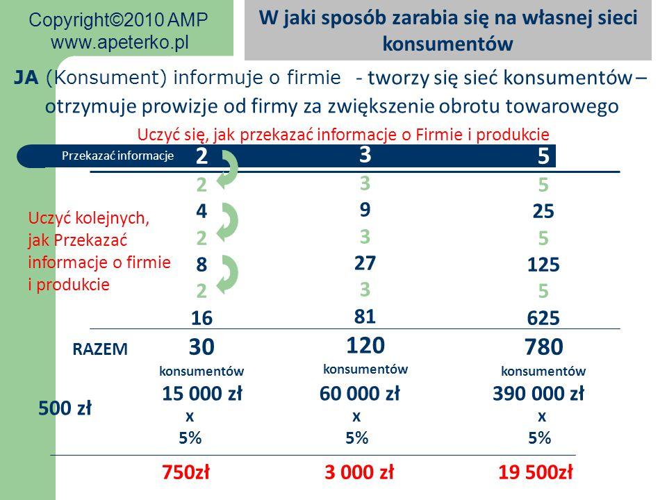 2 2 4 2 8 2 16 30 konsumentów 3 3 9 3 27 3 81 120 konsumentów 5 5 25 5 125 5 625 780 konsumentów JA (Konsument) informuje o firmie RAZEM Przekazać inf