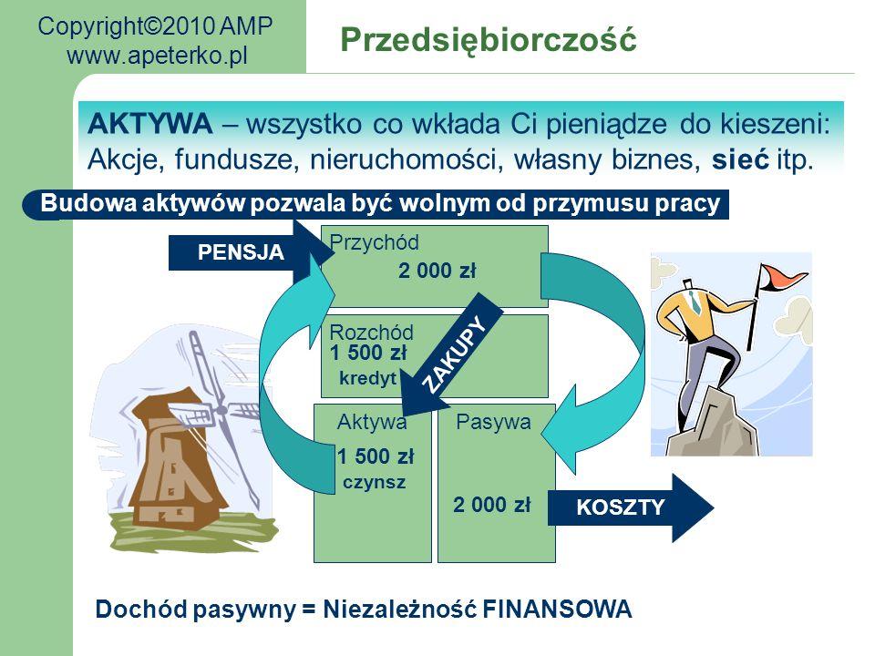 K/D prowizja marża PRODUCENT Marketing K rabat K K System konsumencki (partnerski) K/D K marża K K K Marketing K/D K K K K Zadowolony KONSUMENT zarabia zarówno z marży jak i reklamy (marketing) K/D TY 4 2 Copyright©2010 AMP www.apeterko.pl