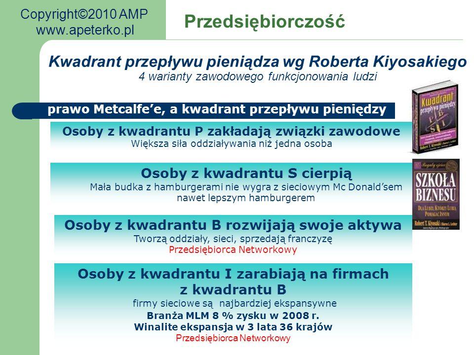 Kondycja Firmy Przedsiębiorczość Takich firm w Polsce jest ponad sto a na świecie kilka tysięcy Czy chcielibyście współpracować z tymi firmami.