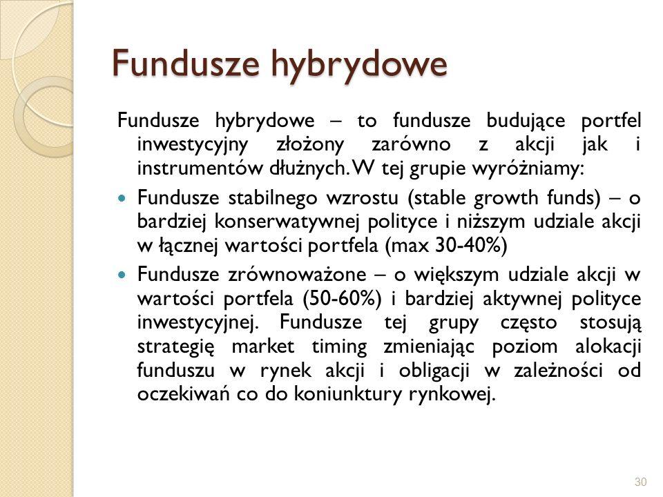 Fundusze hybrydowe Fundusze hybrydowe – to fundusze budujące portfel inwestycyjny złożony zarówno z akcji jak i instrumentów dłużnych.