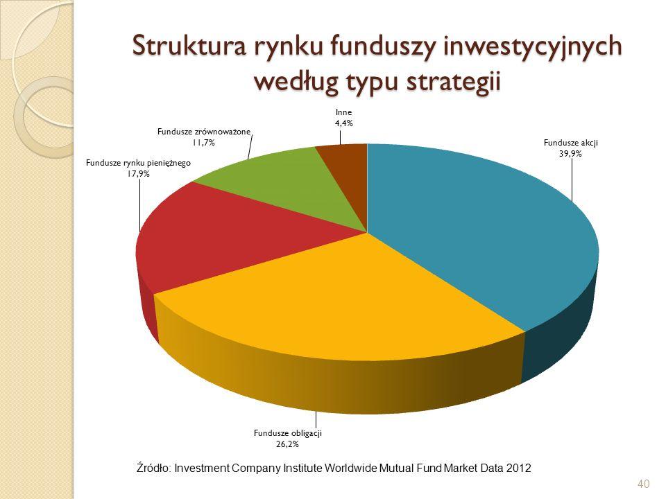 Struktura rynku funduszy inwestycyjnych według typu strategii 40 Źródło: Investment Company Institute Worldwide Mutual Fund Market Data 2012