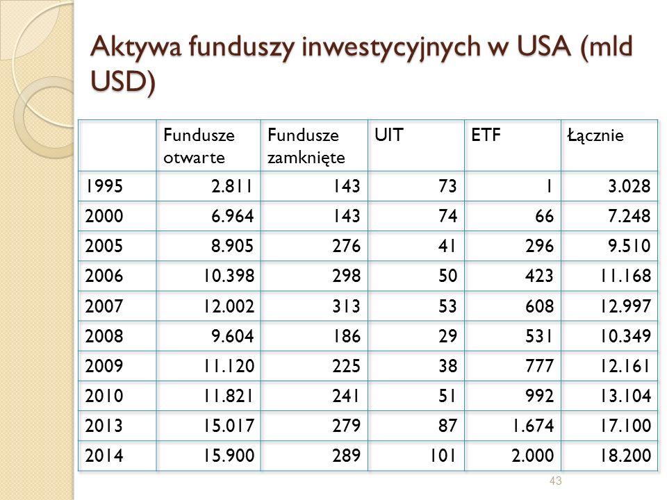 43 Aktywa funduszy inwestycyjnych w USA (mld USD)
