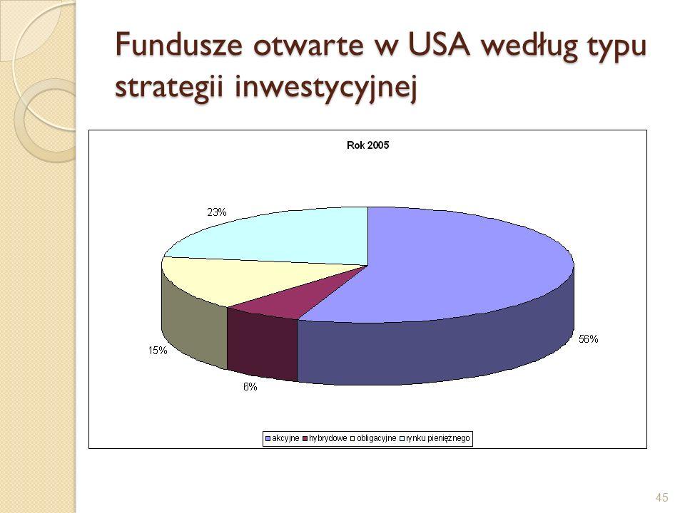 45 Fundusze otwarte w USA według typu strategii inwestycyjnej