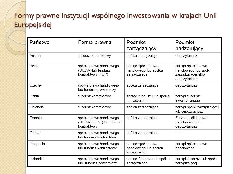 Formy prawne instytucji wspólnego inwestowania w krajach Unii Europejskiej PaństwoForma prawnaPodmiot zarządzający Podmiot nadzorujący Austriafundusz kontraktowyspółka zarządzającadepozytariusz Belgiaspółka prawa handlowego (SICAV) lub fundusz kontraktowy (FCP) zarząd spółki prawa handlowego lub spółka zarządzająca zarząd spółki prawa handlowego lub spółki zarządzającej albo depozytariusz Czechyspółka prawa handlowego lub fundusz powierniczy spółka zarządzającadepozytariusz Daniafundusz kontraktowyzarząd funduszu lub spółka zarządzająca zarząd funduszu inwestycyjnego Finlandiafundusz kontraktowyspółka zarządzającazarząd spółki zarządzającej lub depozytariusz Francjaspółka prawa handlowego (SICAV/SICAF) lub fundusz kontraktowy spółka zarządzającaZarząd spółki prawa handlowego lub depozytariusz Grecjaspółka prawa handlowego lub fundusz kontraktowy spółka zarządzająca--- Hiszpaniaspółka prawa handlowego lub fundusz kontraktowy zarząd spółki prawa handlowego lub spółka zarządzająca zarząd spółki prawa handlowego Holandiaspółka prawa handlowego lub fundusz powierniczy zarząd funduszu lub spółka zarządzająca zarząd funduszu lub spółki zarządzającej