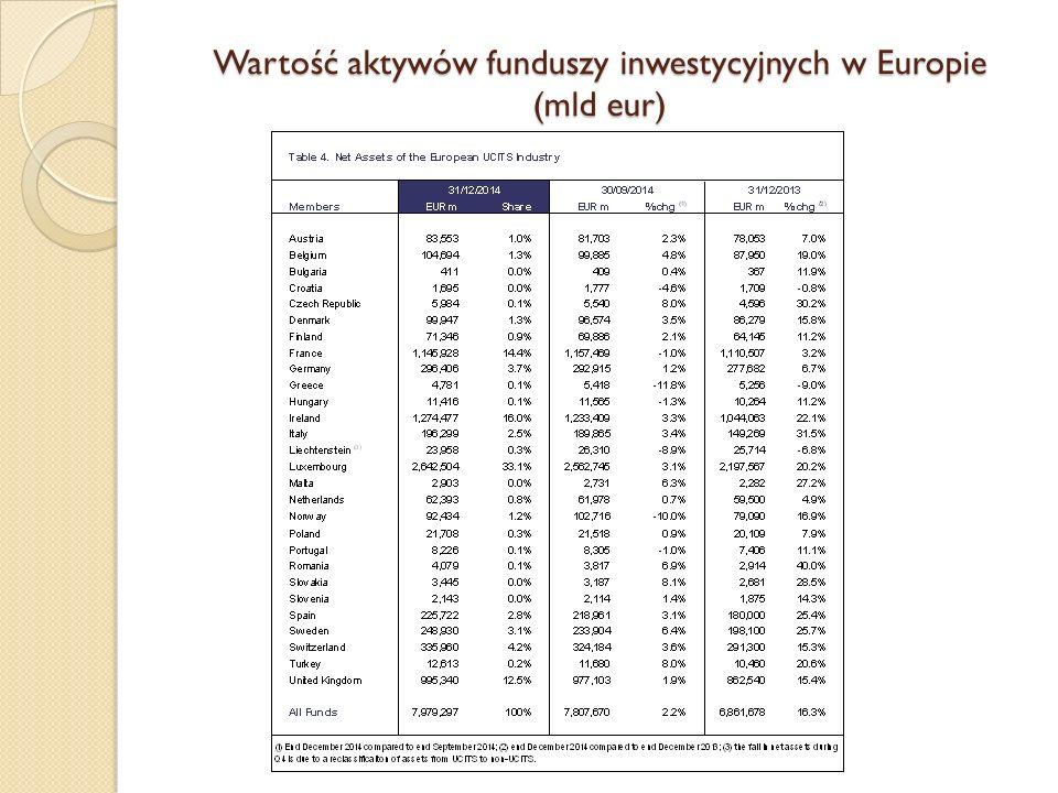 Wartość aktywów funduszy inwestycyjnych w Europie (mld eur)