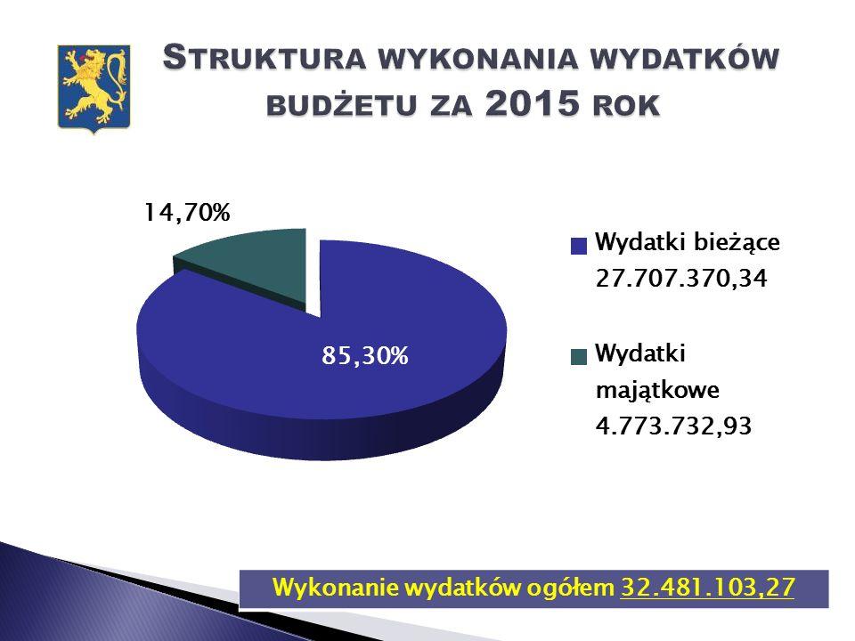 Wykonanie wydatków ogółem 32.481.103,27
