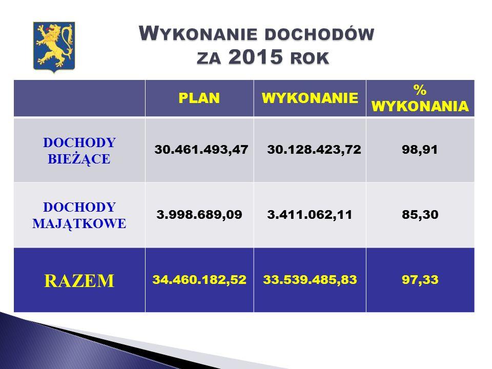 Budowa chodnika przy ul. Zamkowej w Lwówku PLANWYKONANIE% WYKONANIA 76.000,0075.863,4299,82