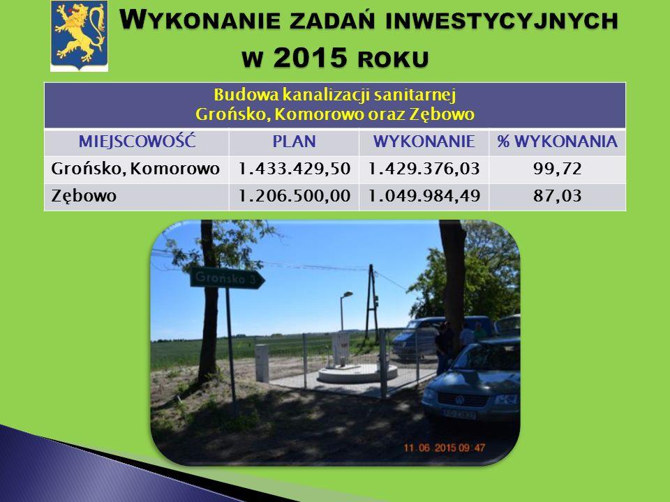 Budowa kanalizacji sanitarnej Grońsko, Komorowo oraz Zębowo MIEJSCOWOŚĆPLANWYKONANIE% WYKONANIA Grońsko, Komorowo1.433.429,501.429.376,0399,72 Zębowo1.206.500,001.049.984,4987,03