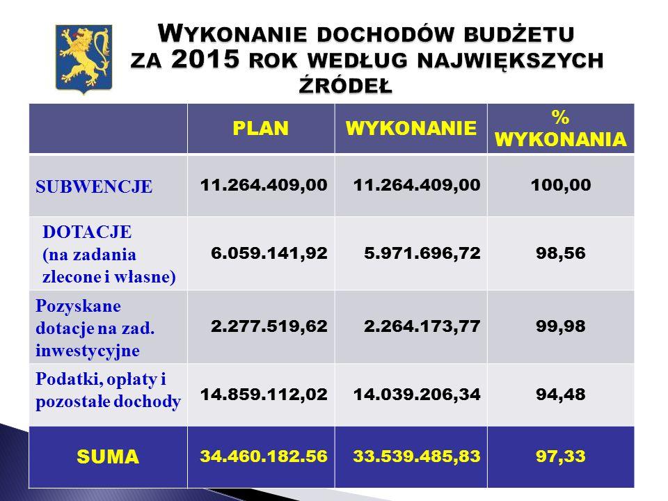 PLANWYKONANIE % WYKONANIA SUBWENCJE 11.264.409,00 100,00 DOTACJE (na zadania zlecone i własne) 6.059.141,925.971.696,7298,56 Pozyskane dotacje na zad.
