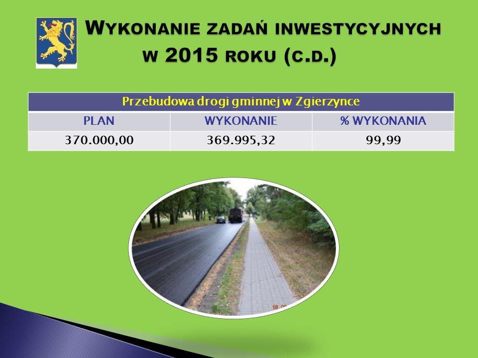 Przebudowa drogi gminnej w Zgierzynce PLANWYKONANIE% WYKONANIA 370.000,00369.995,3299,99