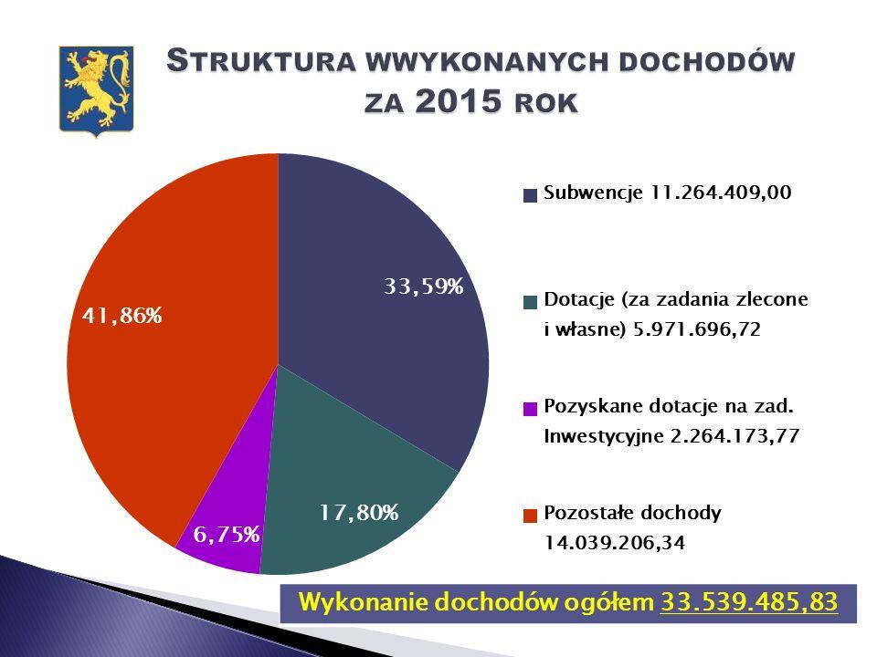 Wykonanie dochodów ogółem 33.539.485,83