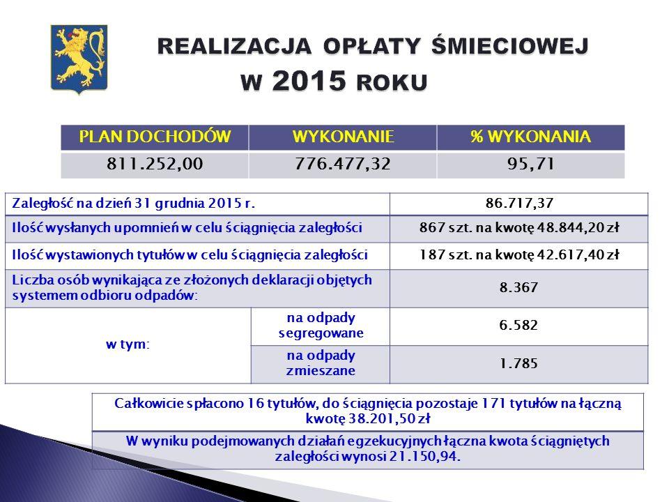 Przebudowa drogi gminnej Linie – Zębowo (I etap) PLANWYKONANIE% WYKONANIA 175.000,00174.487,9099,71