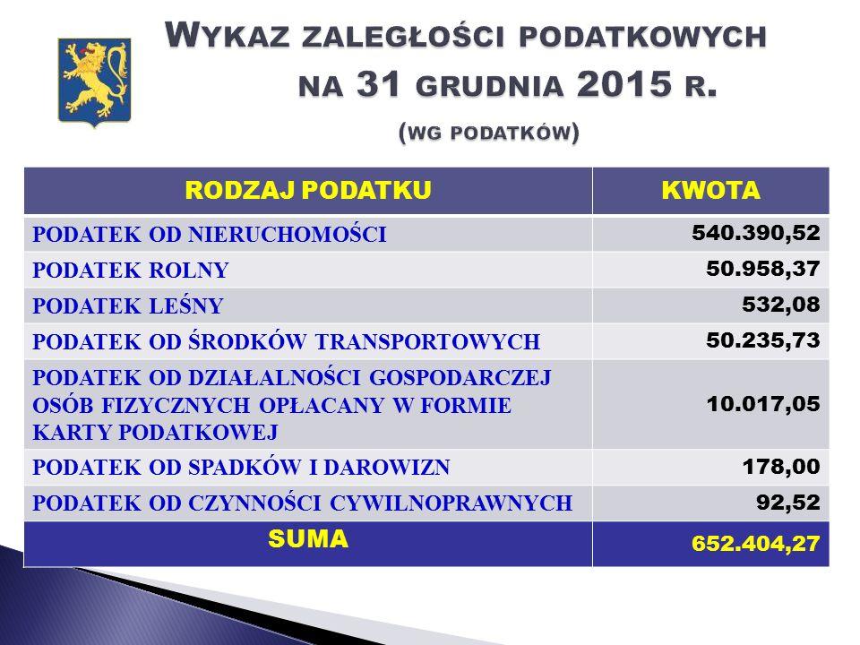 WYDATKIKWOTA Modernizacja budynków oświatowych (ZSPiP Posadowo, Pakosław, Brody, Zębowo, SP Lwówek, Chmielinko) 148.968,99 Modernizacja budynku MGOPS przy ul.