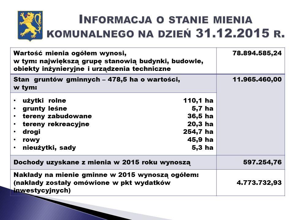 Wartość mienia ogółem wynosi, w tym: największą grupę stanowią budynki, budowle, obiekty inżynieryjne i urządzenia techniczne 78.894.585,24 Stan gruntów gminnych – 478,5 ha o wartości, w tym: 11.965.460,00 użytki rolne grunty leśne tereny zabudowane tereny rekreacyjne drogi rowy nieużytki, sady 110,1 ha 5,7 ha 36,5 ha 20,3 ha 254,7 ha 45,9 ha 5,3 ha Dochody uzyskane z mienia w 2015 roku wynoszą597.254,76 Nakłady na mienie gminne w 2015 wynoszą ogółem: (nakłady zostały omówione w pkt wydatków inwestycyjnych) 4.773.732,93