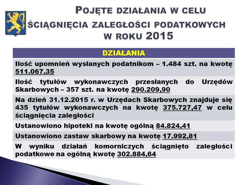 DZIAŁANIA Ilość upomnień wysłanych podatnikom – 1.484 szt.