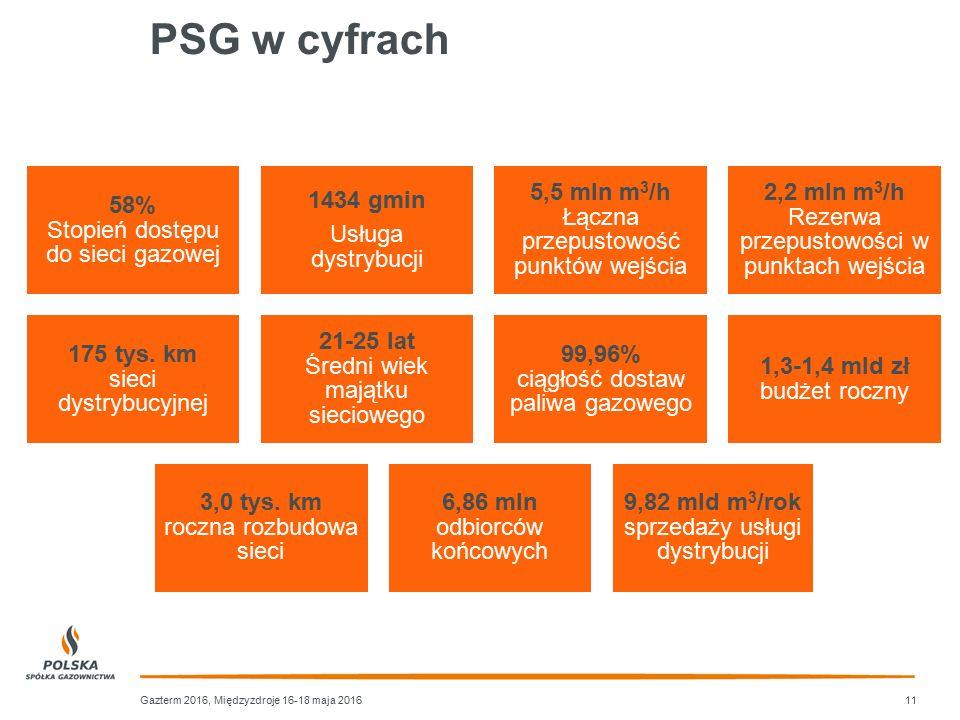 PSG w cyfrach 58% Stopień dostępu do sieci gazowej 1434 gmin Usługa dystrybucji 5,5 mln m 3 /h Łączna przepustowość punktów wejścia 2,2 mln m 3 /h Rez