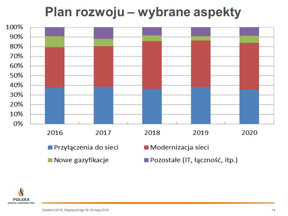 Plan rozwoju – wybrane aspekty Gazterm 2016, Międzyzdroje 16-18 maja 201614