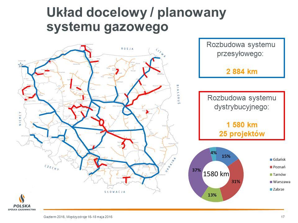 Układ docelowy / planowany systemu gazowego 17Gazterm 2016, Międzyzdroje 16-18 maja 2016 Rozbudowa systemu przesyłowego: 2 884 km Rozbudowa systemu dy