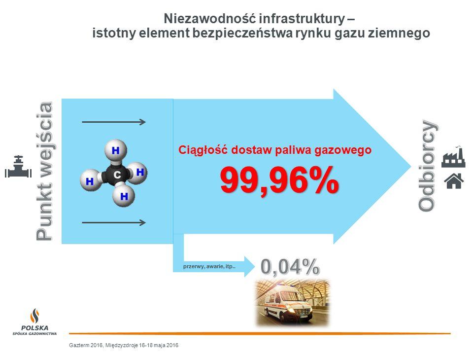 Niezawodność infrastruktury – istotny element bezpieczeństwa rynku gazu ziemnego przerwy, awarie, itp.. Ciągłość dostaw paliwa gazowego Gazterm 2016,