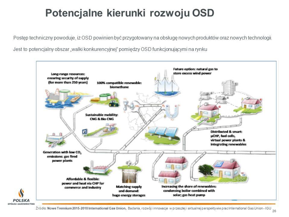Potencjalne kierunki rozwoju OSD 26 Źródło: Nowe Trennium 2015-2018 International Gas Union, Badania, rozwój i innowacje w przeszłej i aktualnej persp