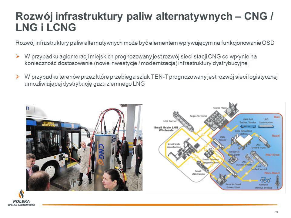 Rozwój infrastruktury paliw alternatywnych – CNG / LNG i LCNG 29 Rozwój infrastruktury paliw alternatywnych może być elementem wpływającym na funkcjon