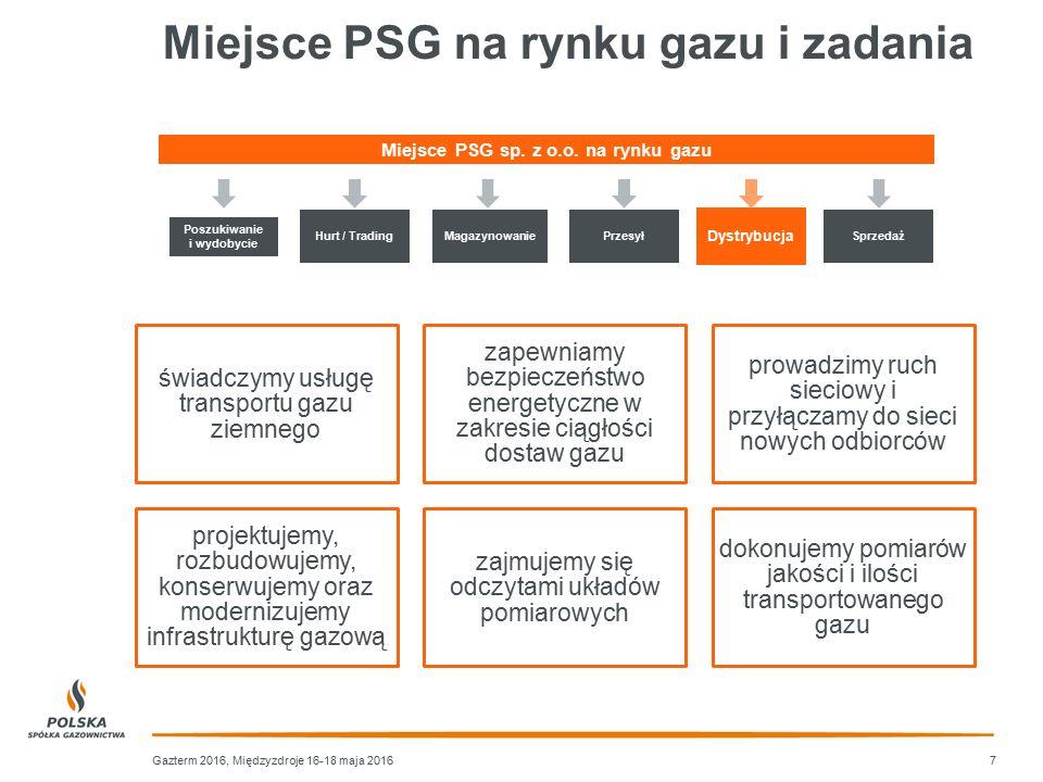 Miejsce PSG na rynku gazu i zadania Gazterm 2016, Międzyzdroje 16-18 maja 2016 świadczymy usługę transportu gazu ziemnego zapewniamy bezpieczeństwo en