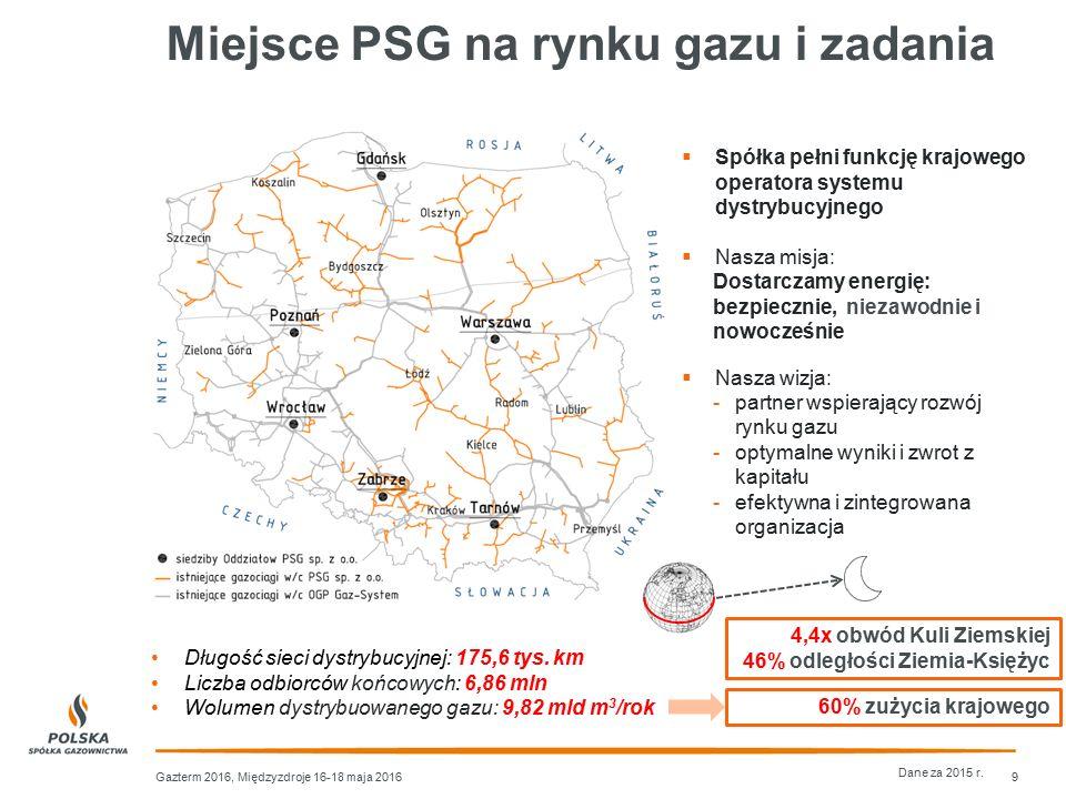 Miejsce PSG na rynku gazu i zadania Gazterm 2016, Międzyzdroje 16-18 maja 2016  Spółka pełni funkcję krajowego operatora systemu dystrybucyjnego  Na