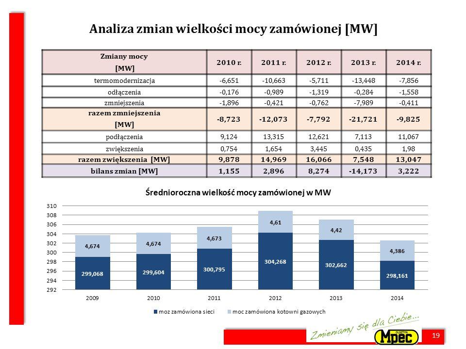 19 Analiza zmian wielkości mocy zamówionej [MW] Zmiany mocy 2010 r.2011 r.2012 r.2013 r.2014 r. [MW] termomodernizacja-6,651-10,663-5,711-13,448-7,856