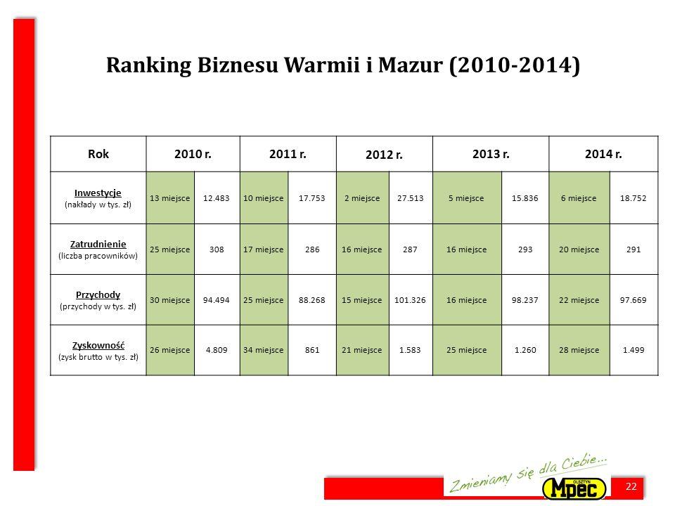 22 Ranking Biznesu Warmii i Mazur (2010-2014) Rok2010 r.2011 r.2012 r.2013 r.2014 r. Inwestycje (nakłady w tys. zł) 13 miejsce12.48310 miejsce17.7532