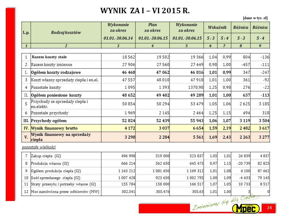 24 WYNIK ZA I – VI 2015 R. 24 [dane w tys. zł] L.p.Rodzaj kosztów WykonaniePlanWykonanie WskaźnikRóżnica za okres 01.01.-30.06.14 01.01.-30.06.15 5 :