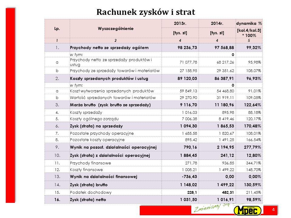 4 Rachunek zysków i strat 4 Lp.Wyszczególnienie 2013r.2014r.dynamika % [tys. zł] [kol.4/kol.3] * 100% 12445 1. Przychody netto ze sprzedaży ogółem98 2