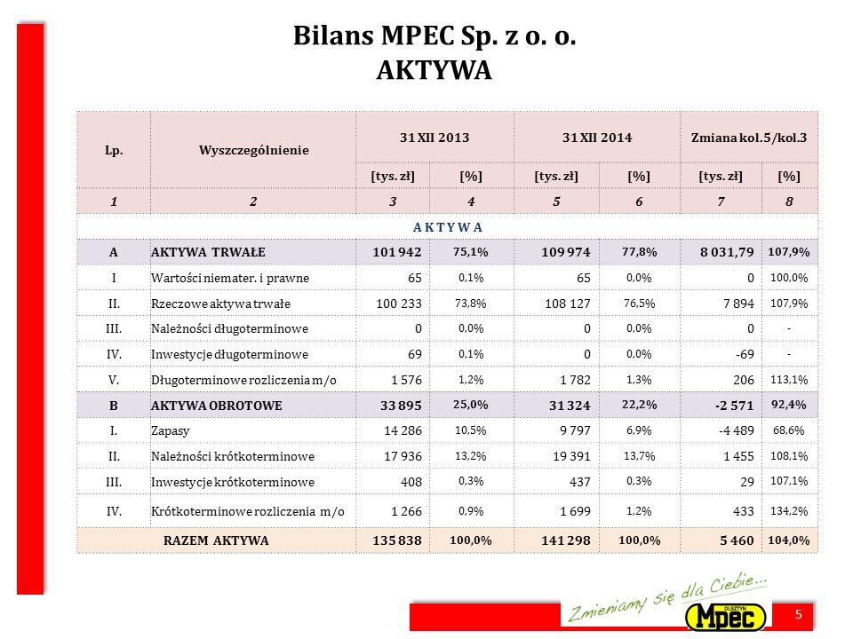 5 Bilans MPEC Sp. z o. o. AKTYWA 5 Lp.Wyszczególnienie 31 XII 201331 XII 2014Zmiana kol.5/kol.3 [tys. zł][%][tys. zł][%][tys. zł][%] 12345678 A K T Y