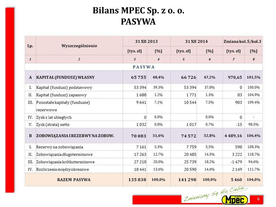 6 Bilans MPEC Sp. z o. o. PASYWA 6 Lp.Wyszczególnienie 31 XII 201331 XII 2014Zmiana kol.5/kol.3 [tys. zł][%][tys. zł][%][tys. zł][%] 12345678 P A S Y
