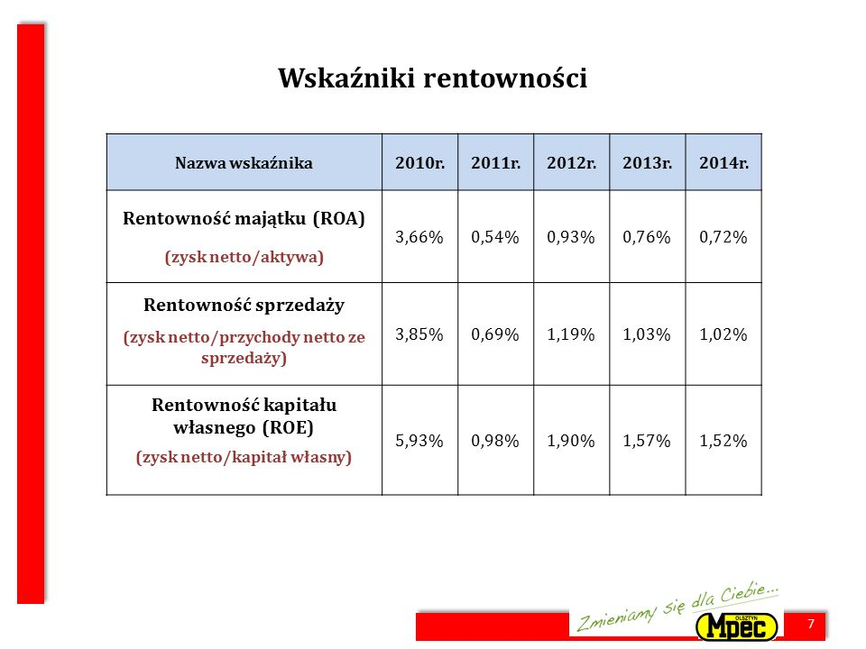 7 Wskaźniki rentowności Nazwa wskaźnika2010r.2011r.2012r.2013r.2014r. Rentowność majątku (ROA) 3,66%0,54%0,93%0,76%0,72% (zysk netto/aktywa) Rentownoś