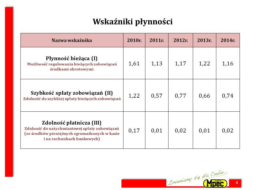 8 Wskaźniki płynności Nazwa wskaźnika2010r.2011r.2012r.2013r.2014r.