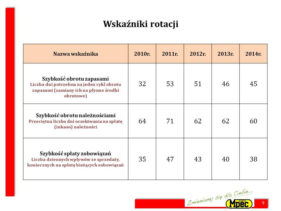 20 Certyfikacja systemu ISO Spółka posiada certyfikowany przez Polskie Centrum Badań i Certyfikacji SA Zintegrowany System Zarządzania w zakresie wytwarzania, przesyłu i dystrybucji ciepła.