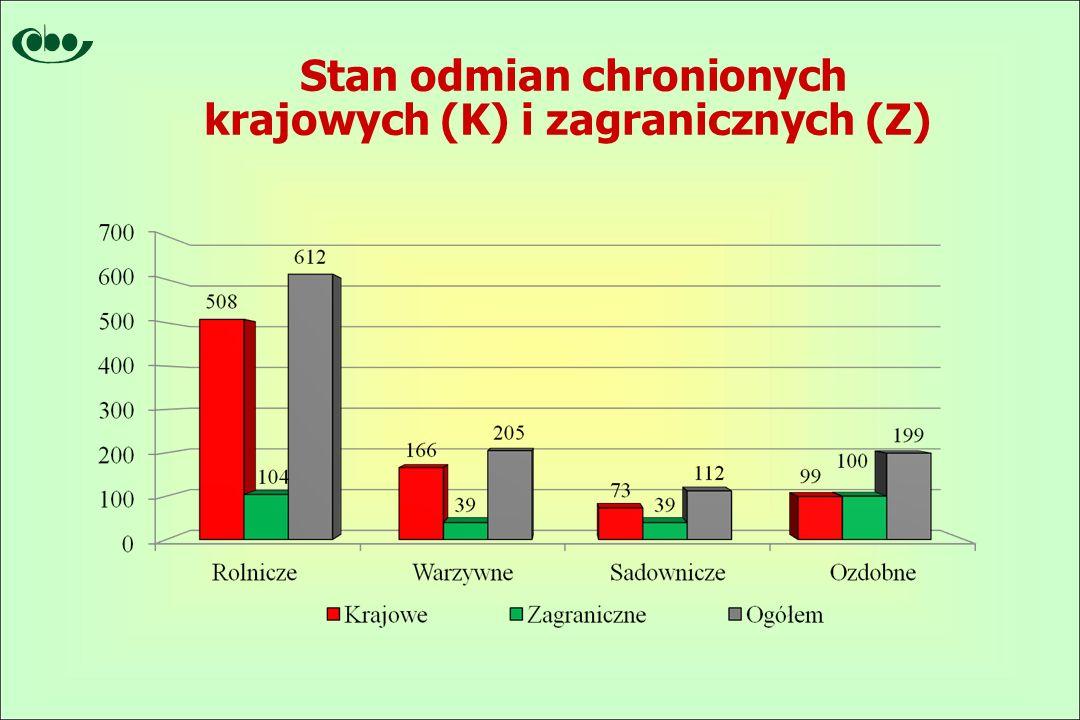 Stan odmian chronionych krajowych (K) i zagranicznych (Z)