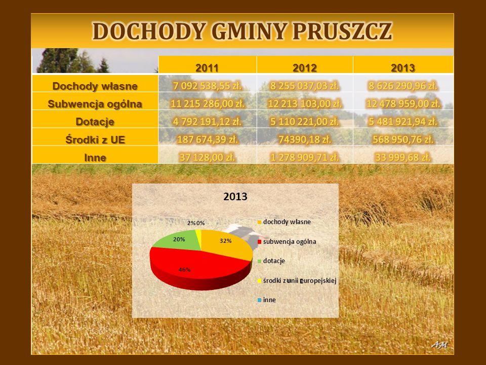 201120122013 Dochody własne Subwencja ogólna Dotacje Środki z UE Inne U E