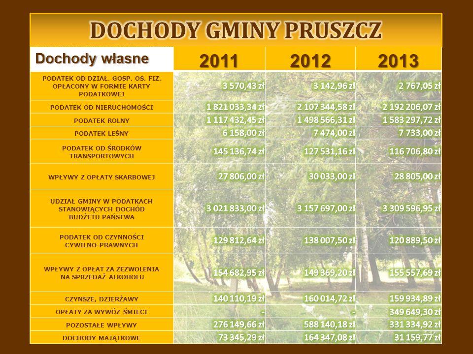 Dochody własneDochody własne 201120122013 PODATEK OD DZIAŁ.