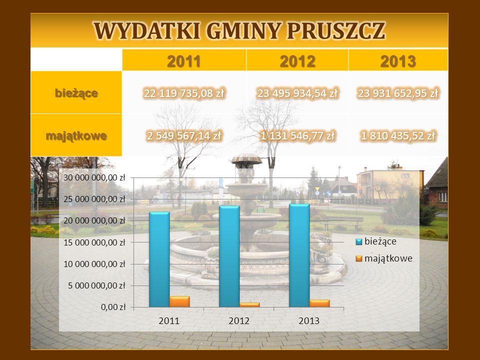 201120122013bieżące majątkowe