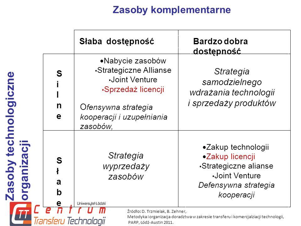 Słaba dostępnośćBardzo dobra dostępność SilneSilne SłabeSłabe  Nabycie zasobów Strategiczne Allianse Joint Venture Sprzedaż licencji Strategia samodzielnego wdrażania technologii i sprzedaży produktów Strategia wyprzedaży zasobów  Zakup technologii  Zakup licencji Strategiczne alianse Joint Venture Defensywna strategia kooperacji Zasoby komplementarne Zasoby technologiczneorganizacji O fensywna strategia kooperacji i uzupełniania zasobów, Źródło: D.