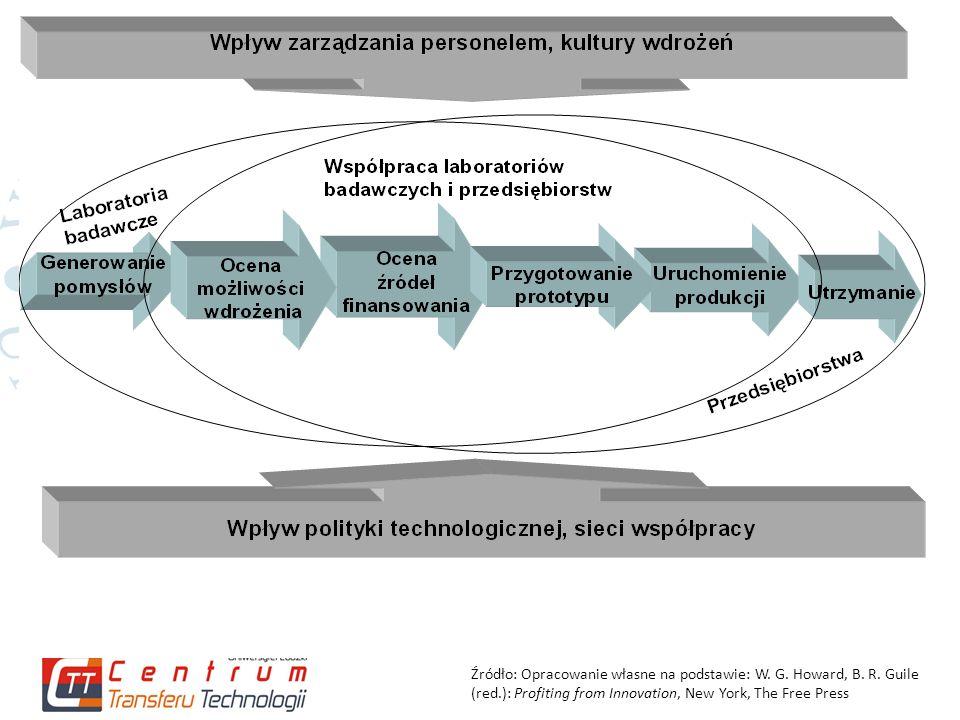 Czynniki organizacyjne i pozaorganizacyjne, wpływające na relacje pomiędzy przedsiębiorstwami a naukowcami Źródło: D.
