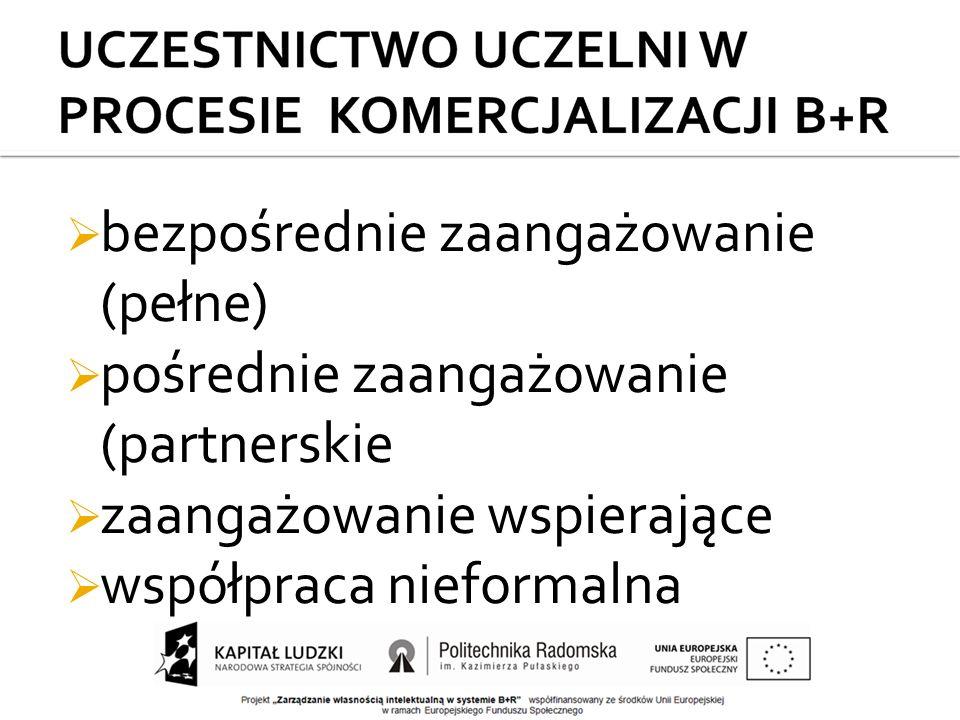  bezpośrednie zaangażowanie (pełne)  pośrednie zaangażowanie (partnerskie  zaangażowanie wspierające  współpraca nieformalna